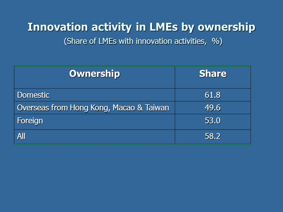 Innovation activity in LMEs by ownership (Share of LMEs with innovation activities, %)