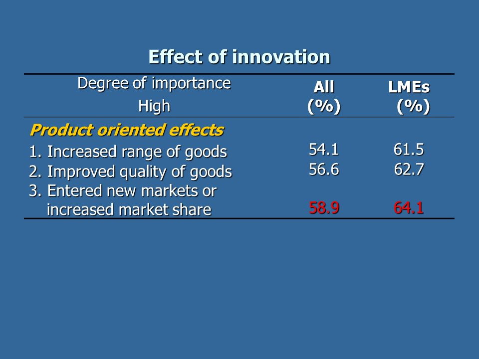 Effect of innovation Degree of importance High All (%) LMEs