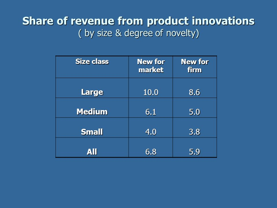 Share of revenue from product innovations ( by size & degree of novelty)
