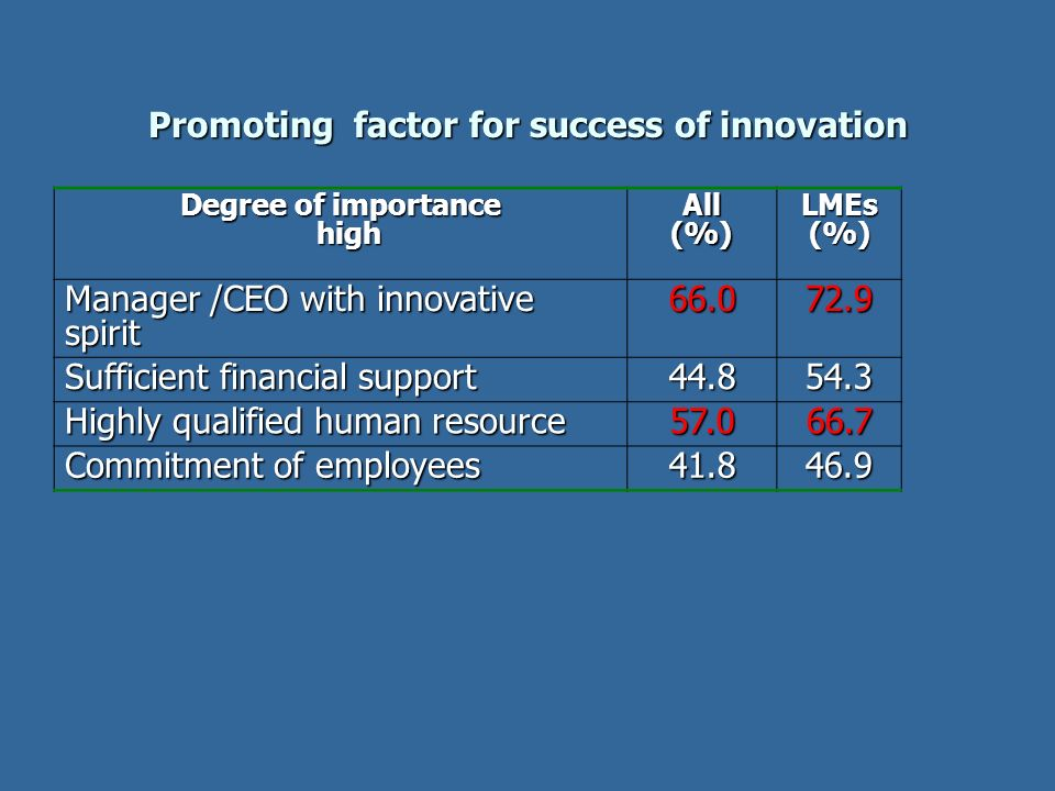 Promoting factor for success of innovation