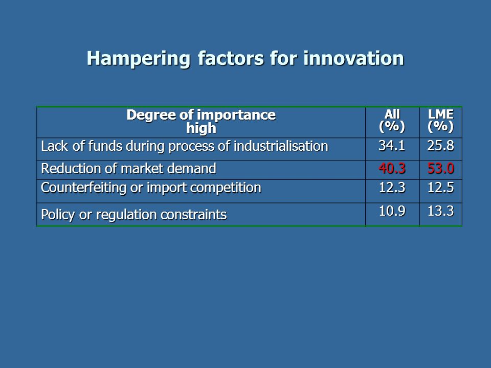Hampering factors for innovation