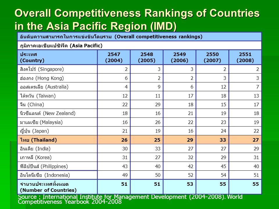 Overall Competitiveness Rankings of Countries in the Asia Pacific Region (IMD)