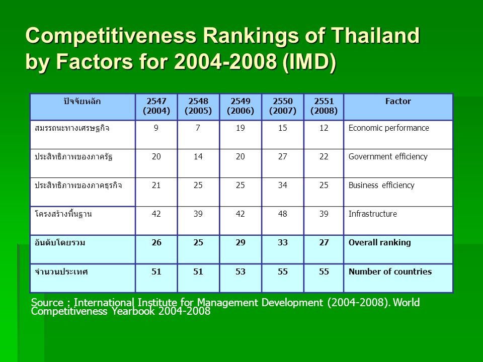 Competitiveness Rankings of Thailand by Factors for 2004-2008 (IMD)
