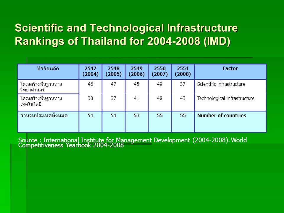 Scientific and Technological Infrastructure Rankings of Thailand for 2004-2008 (IMD)