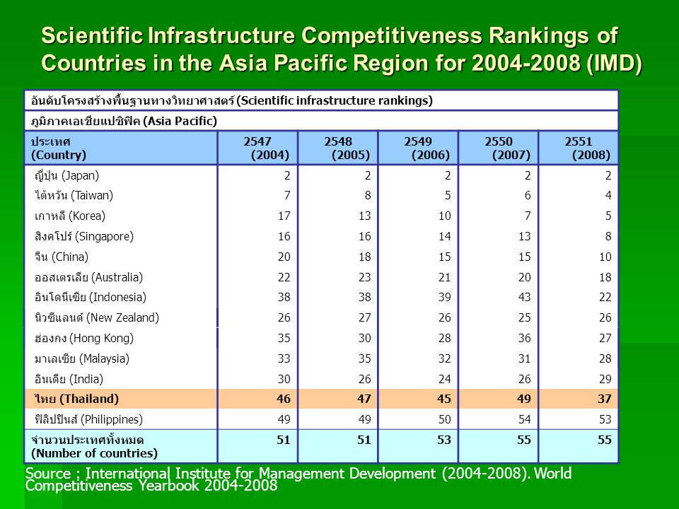 Scientific Infrastructure Competitiveness Rankings of Countries in the Asia Pacific Region for 2004-2008 (IMD)