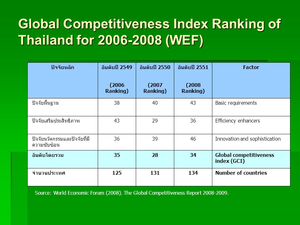 Global Competitiveness Index Ranking of Thailand for 2006-2008 (WEF)