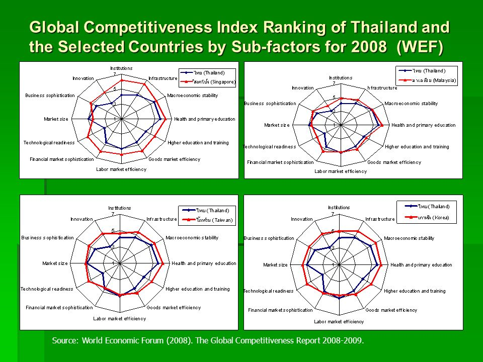 Global Competitiveness Index Ranking of Thailand and the Selected Countries by Sub-factors for 2008 (WEF)