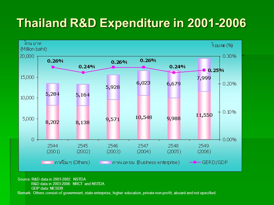 Thailand R&D Expenditure in 2001-2006