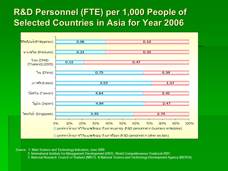 R&D Personnel (FTE) per 1,000 People of Selected Countries in Asia for Year 2006