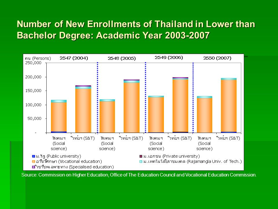 Number of New Enrollments of Thailand in Lower than Bachelor Degree: Academic Year 2003-2007