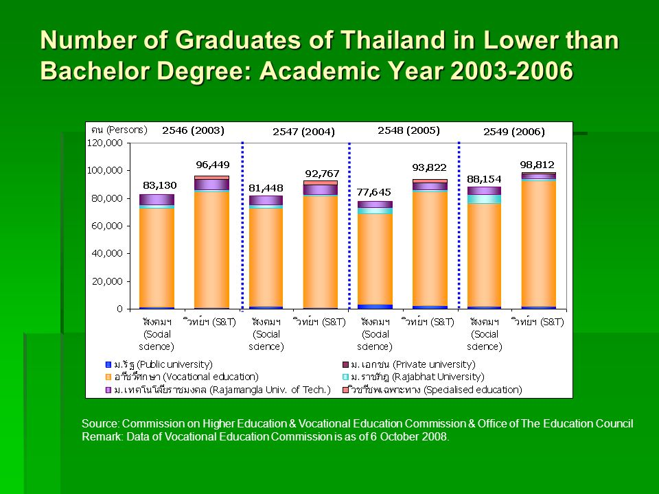 Number of Graduates of Thailand in Lower than Bachelor Degree: Academic Year 2003-2006