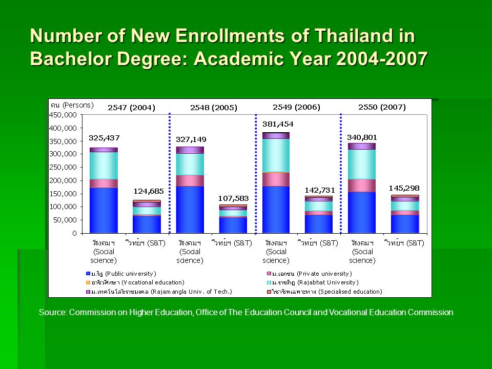 Number of New Enrollments of Thailand in Bachelor Degree: Academic Year 2004-2007