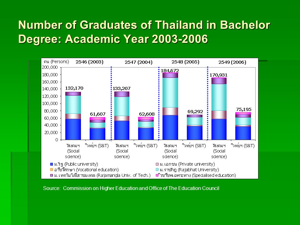 Number of Graduates of Thailand in Bachelor Degree: Academic Year 2003-2006