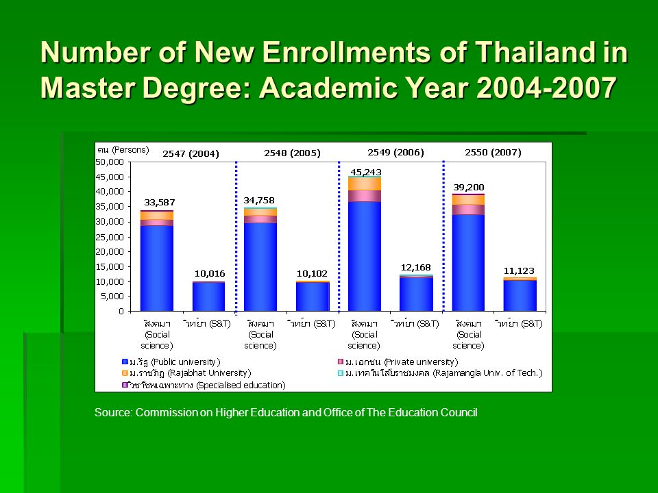Number of New Enrollments of Thailand in Master Degree: Academic Year 2004-2007