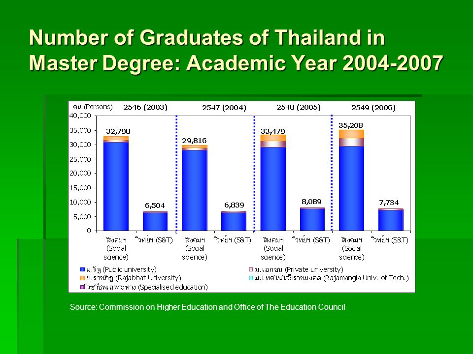 Number of Graduates of Thailand in Master Degree: Academic Year 2004-2007