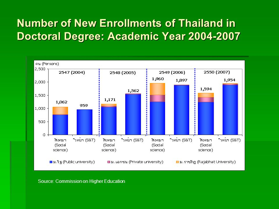 Number of New Enrollments of Thailand in Doctoral Degree: Academic Year 2004-2007