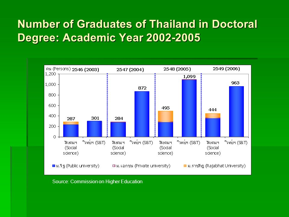 Number of Graduates of Thailand in Doctoral Degree: Academic Year 2002-2005