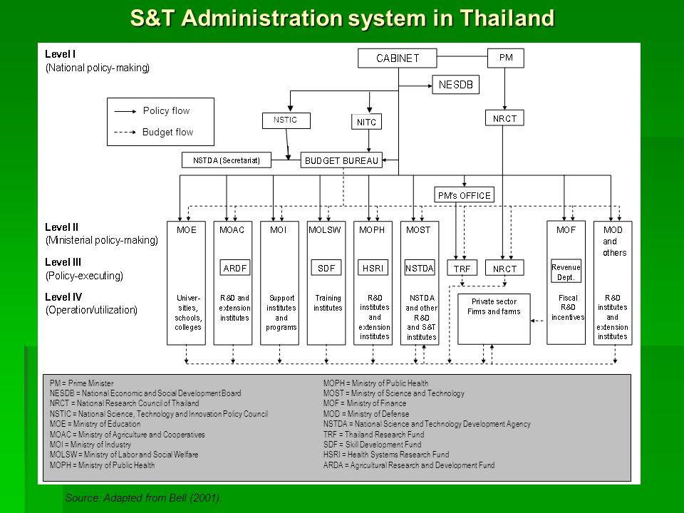 S&T Administration system in Thailand