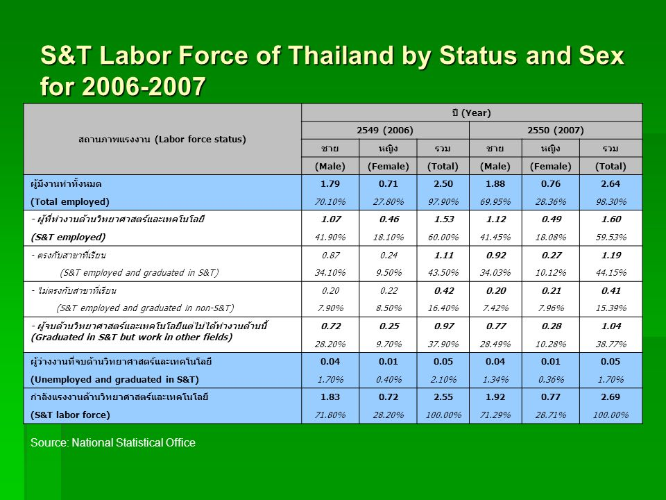 S&T Labor Force of Thailand by Status and Sex for 2006-2007