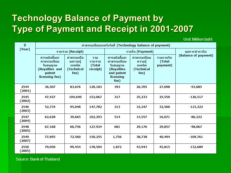 Technology Balance of Payment by Type of Payment and Receipt in 2001-2007