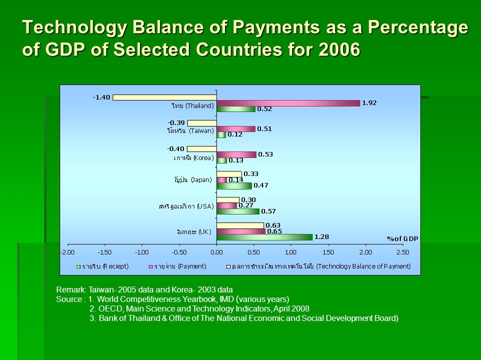 Technology Balance of Payments as a Percentage of GDP of Selected Countries for 2006