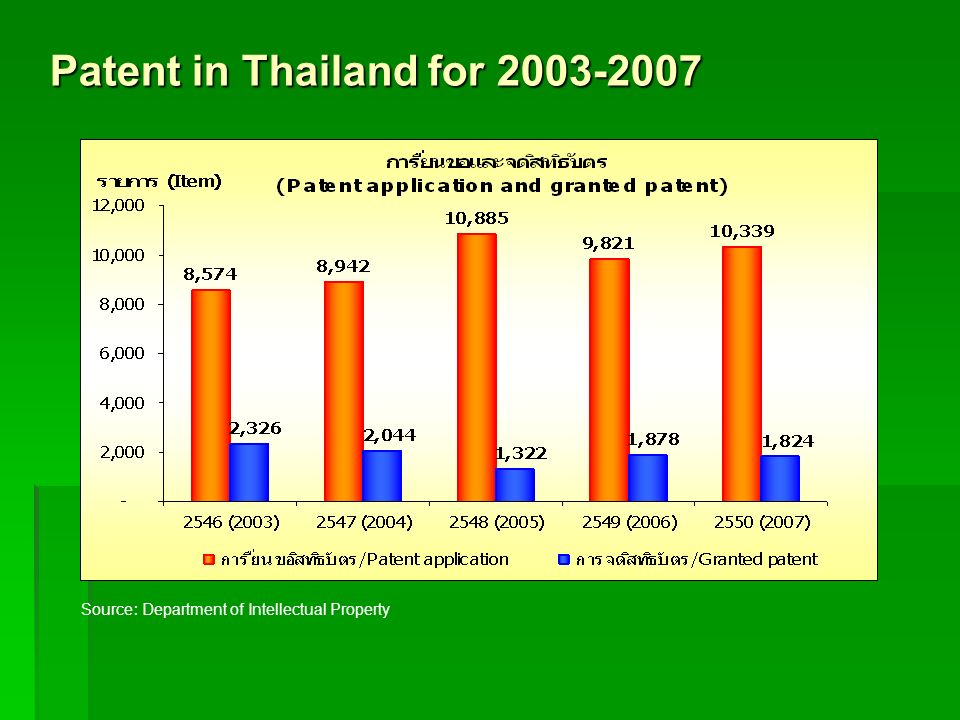 Patent in Thailand for 2003-2007
