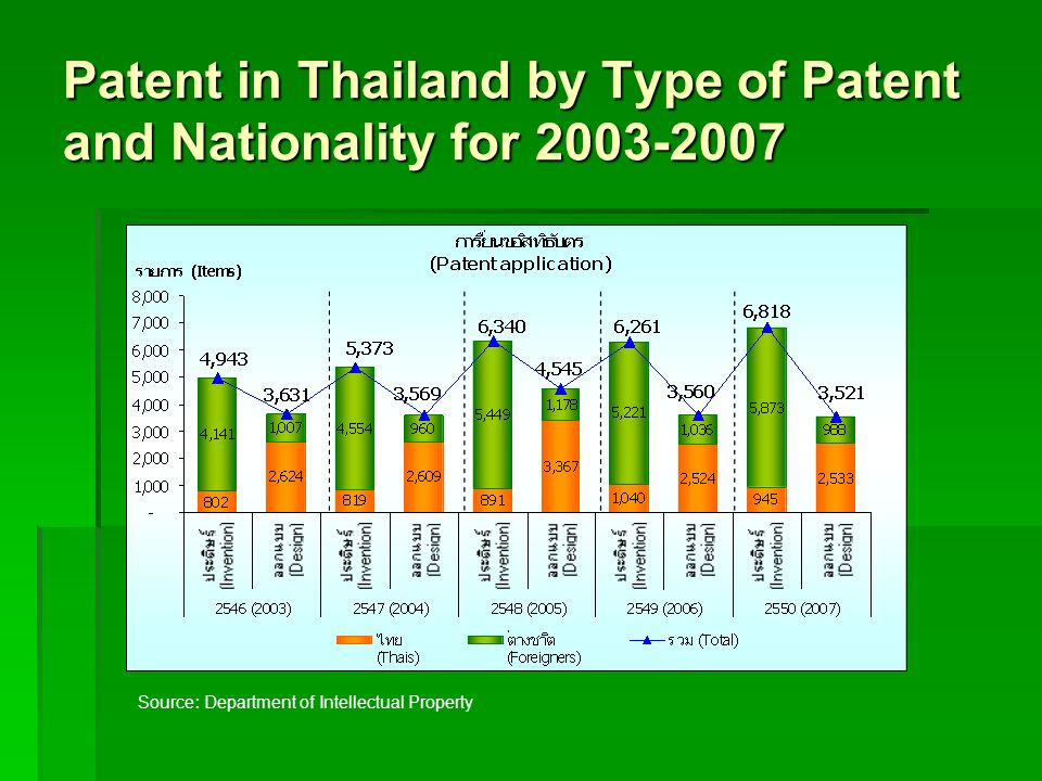 Patent in Thailand by Type of Patent and Nationality for 2003-2007