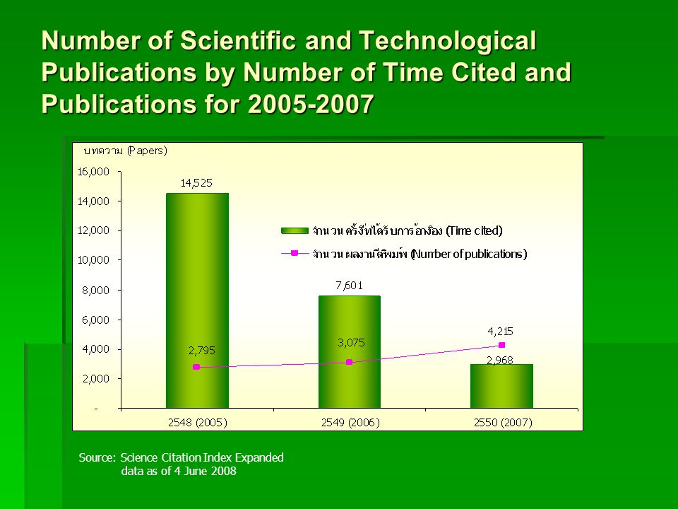 Number of Scientific and Technological Publications by Number of Time Cited and Publications for 2005-2007