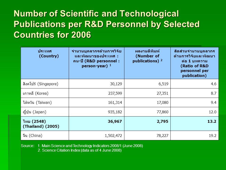 ผลงานตีพิมพ์ (Number of publications) 2