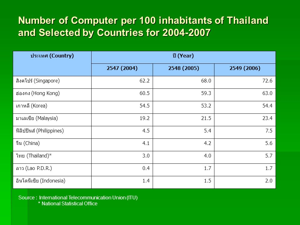 Number of Computer per 100 inhabitants of Thailand and Selected by Countries for 2004-2007
