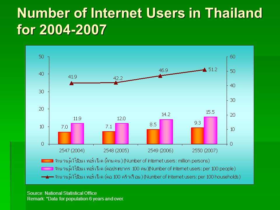 Number of Internet Users in Thailand for 2004-2007