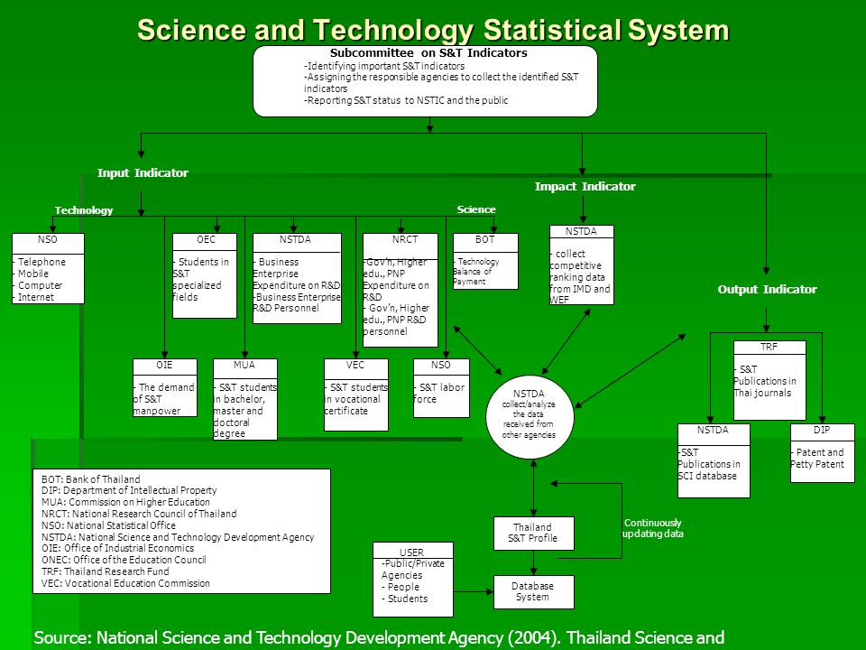 Science and Technology Statistical System