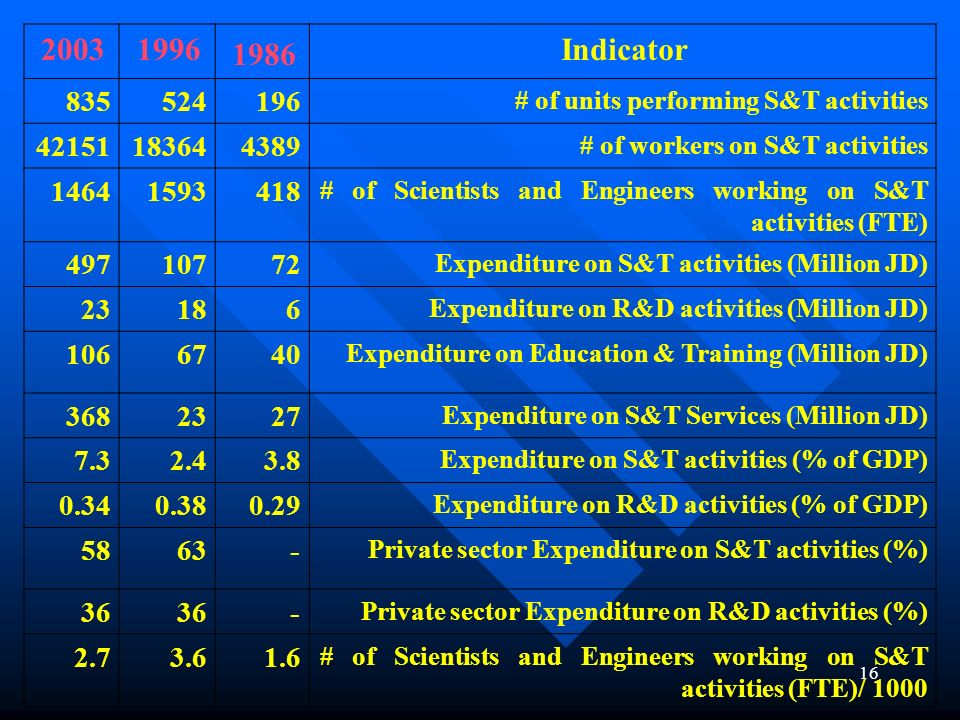 Indicator 1986. 1996. 2003. # of units performing S&T activities. 196. 524. 835. # of workers on S&T activities.
