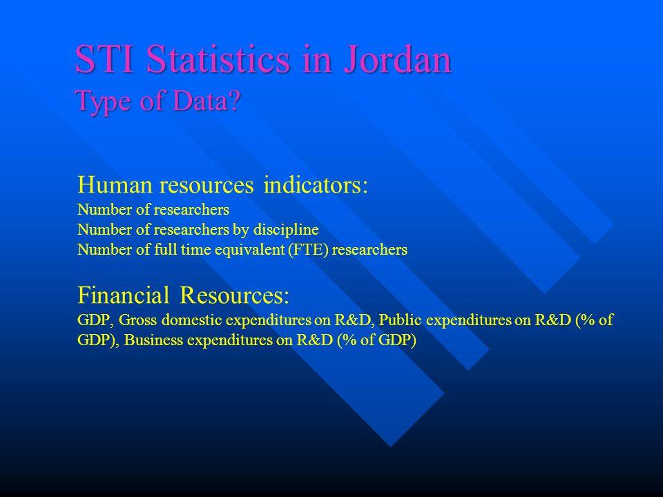 STI Statistics in Jordan