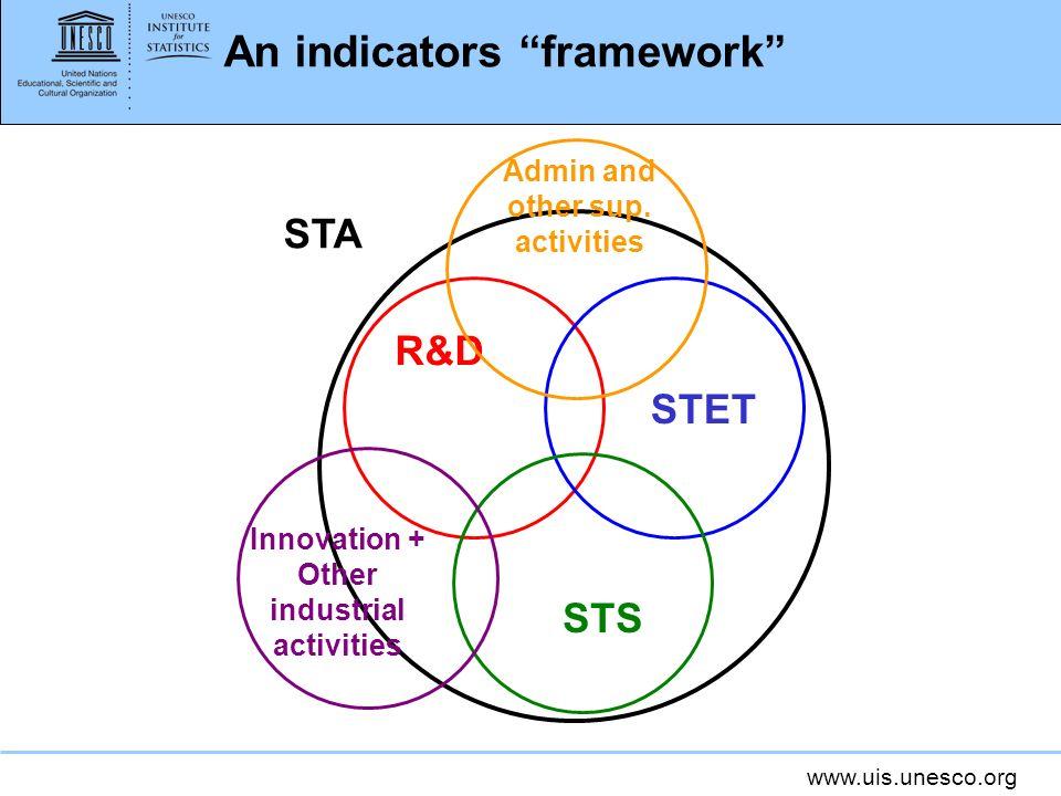 An indicators framework