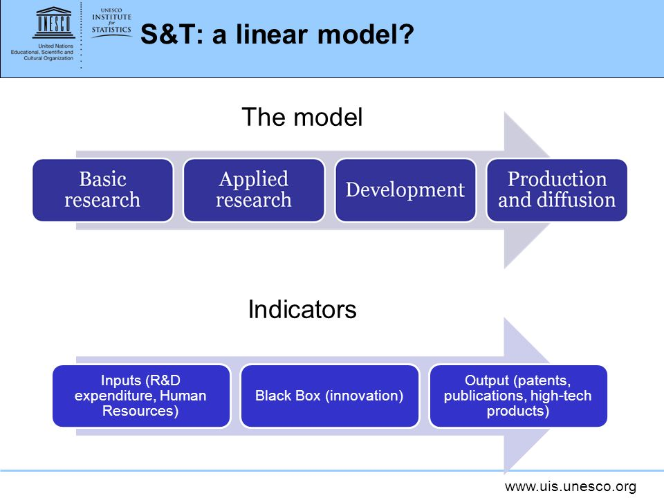S&T: a linear model The model Indicators 4