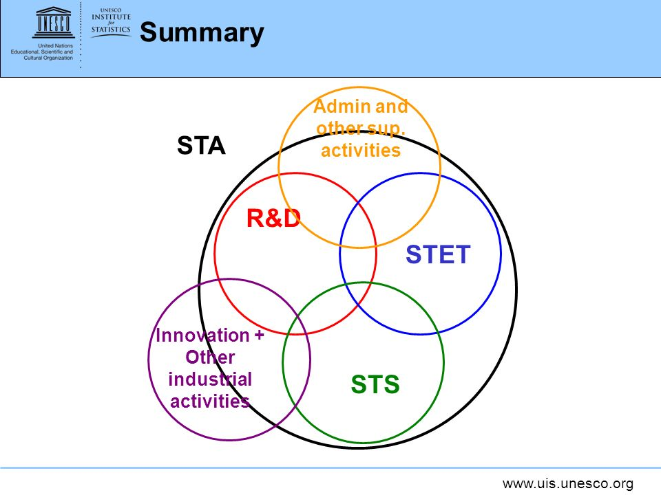 Summary STA R&D STET STS Admin and other sup. activities