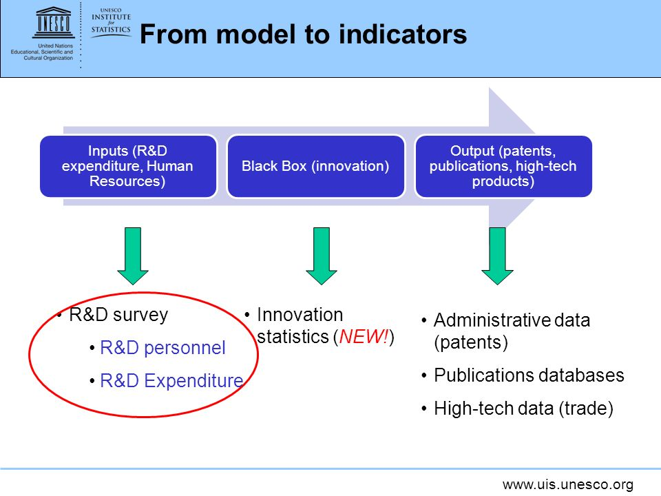 From model to indicators