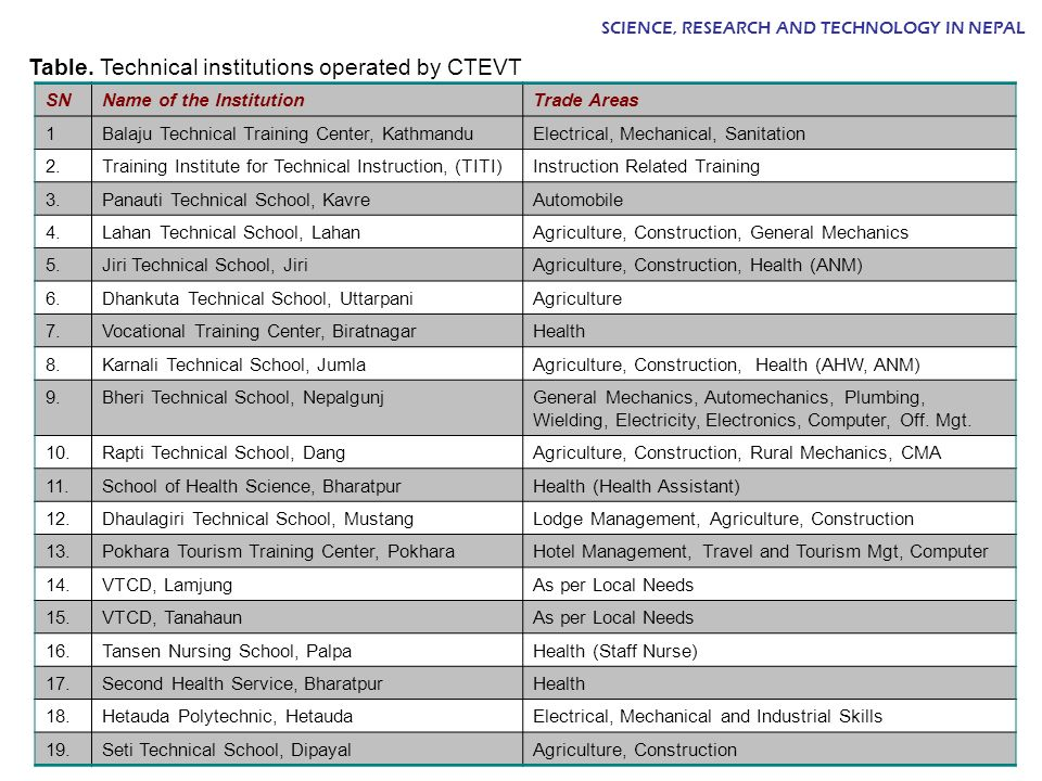 Table. Technical institutions operated by CTEVT