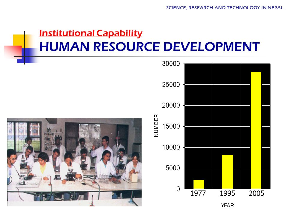 Institutional Capability HUMAN RESOURCE DEVELOPMENT