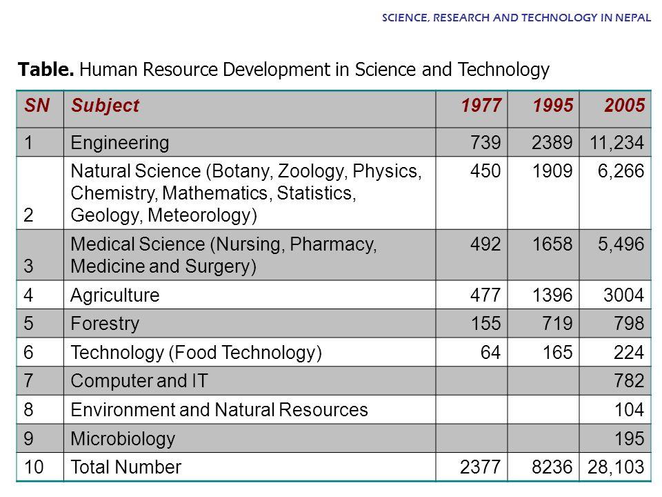 Table. Human Resource Development in Science and Technology SN Subject