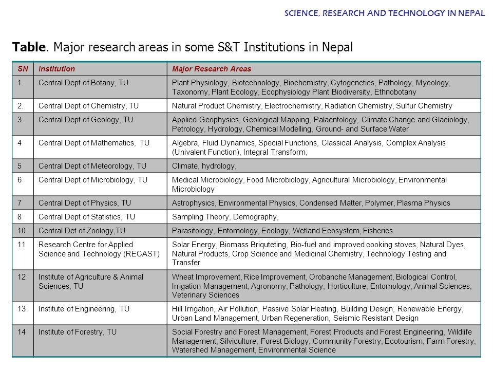 Table. Major research areas in some S&T Institutions in Nepal