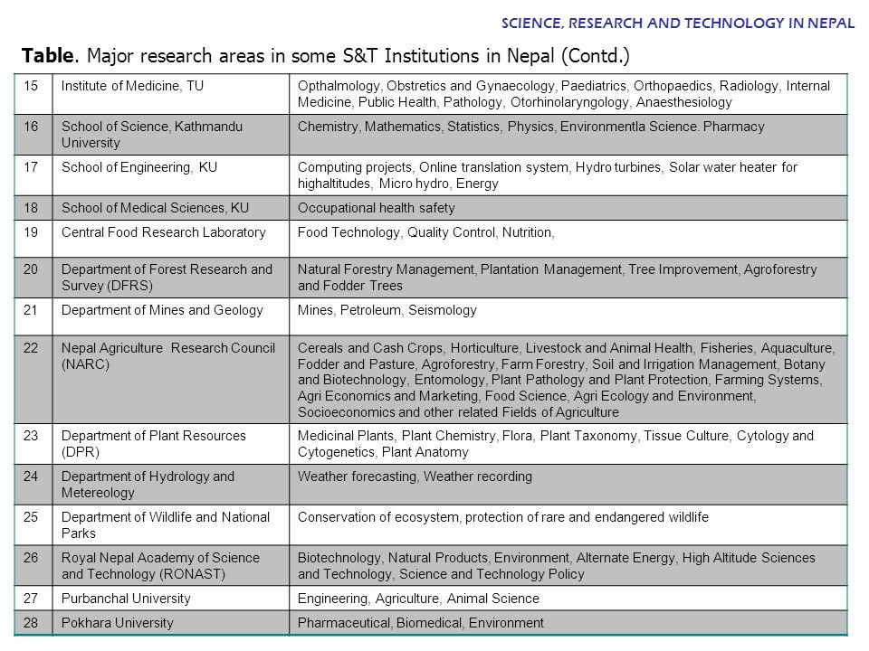 Table. Major research areas in some S&T Institutions in Nepal (Contd.)