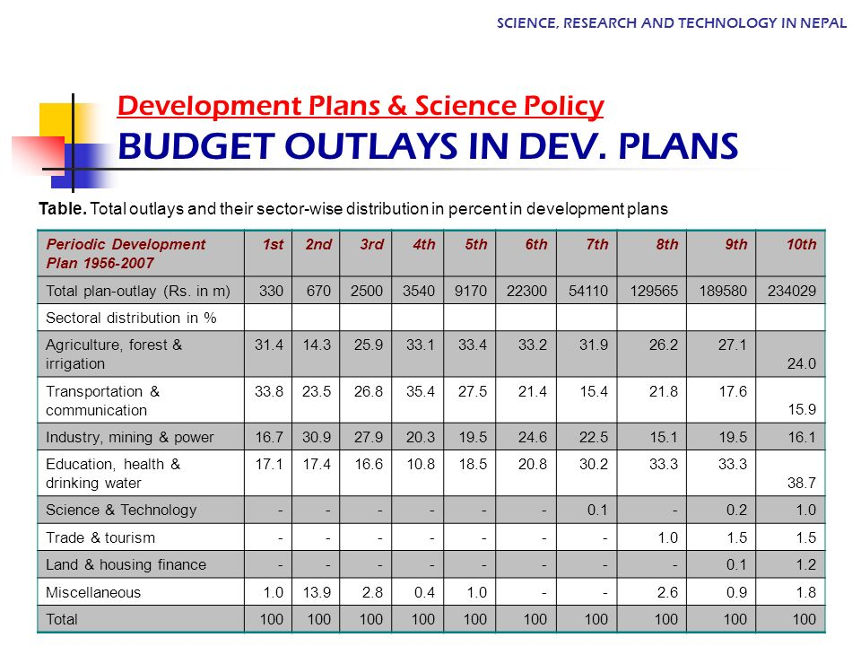 Development Plans & Science Policy BUDGET OUTLAYS IN DEV. PLANS
