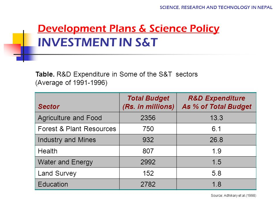 Development Plans & Science Policy INVESTMENT IN S&T