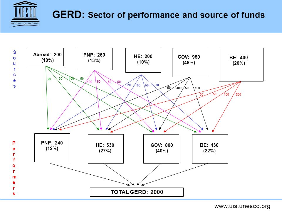GERD: Sector of performance and source of funds