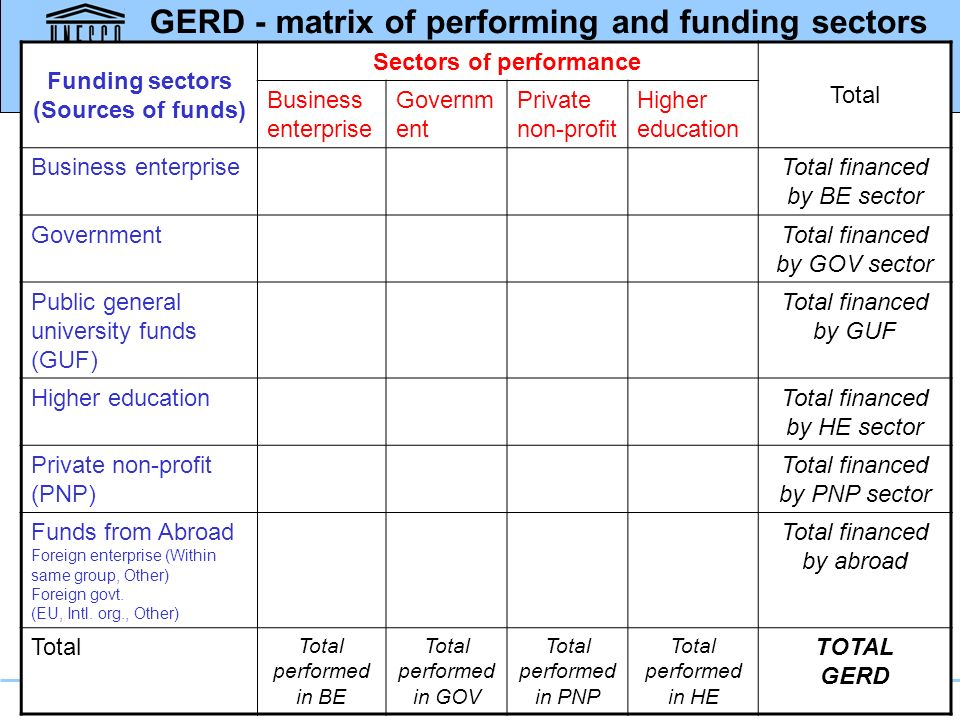 Funding sectors (Sources of funds) Sectors of performance