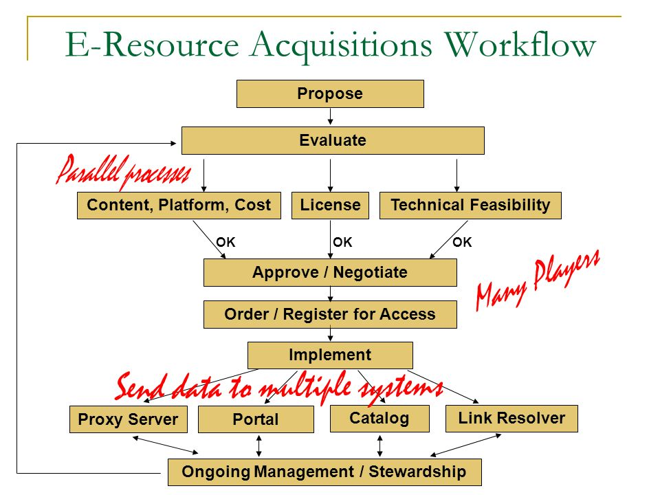 E-Resource Acquisitions Workflow