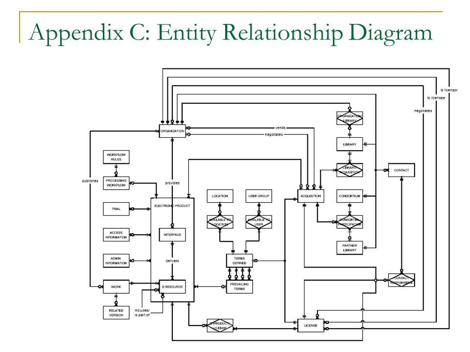 Appendix C: Entity Relationship Diagram