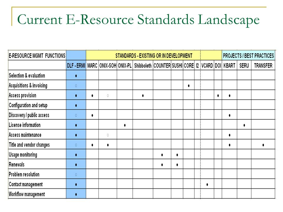 Current E-Resource Standards Landscape